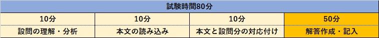 二次試験の時間配分例