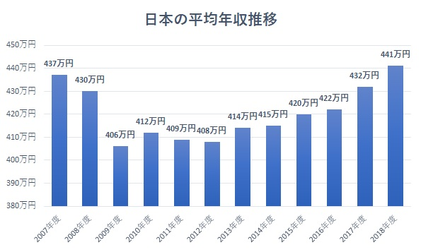 日本の平均年収推移